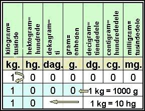 1Gram mg