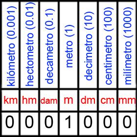 Tabla de conversiones metricas